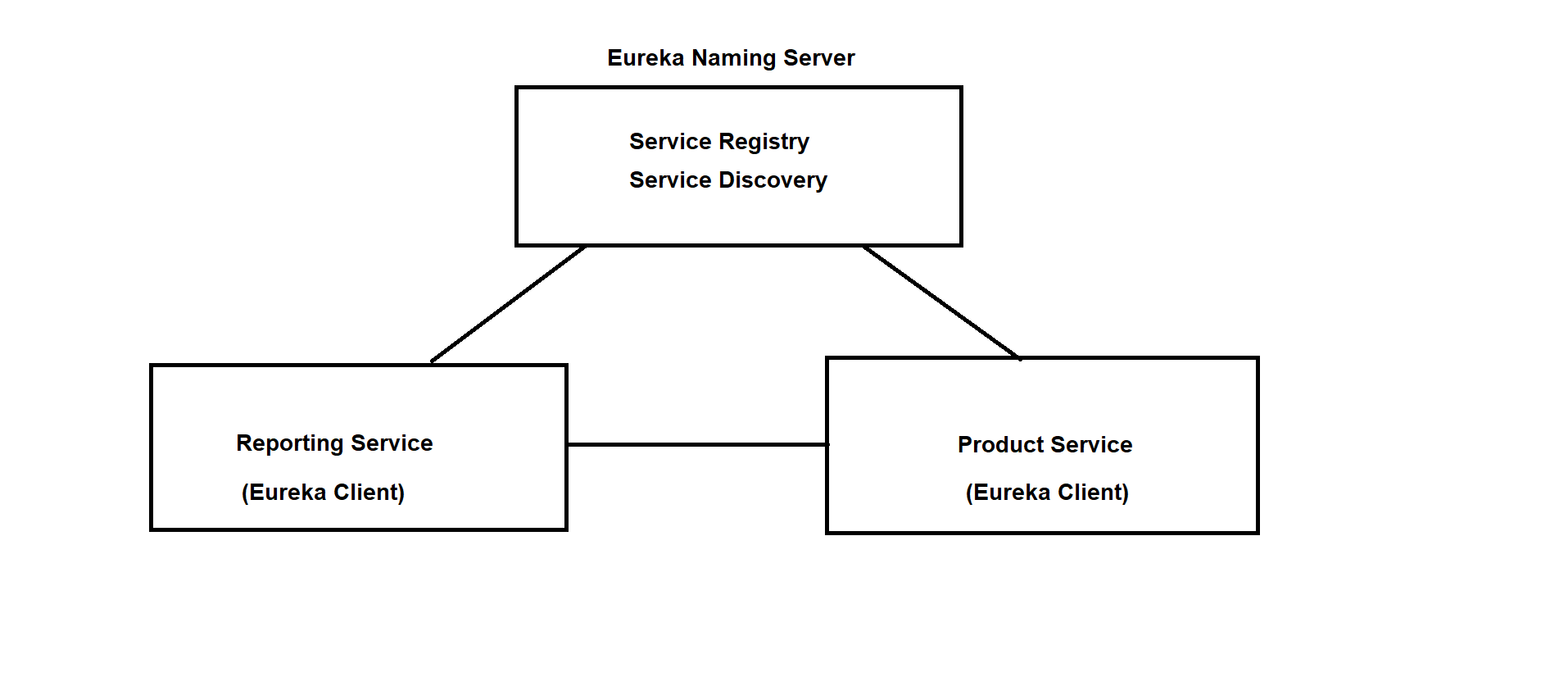 Setting up Eureka naming Server and integrating with Config Server